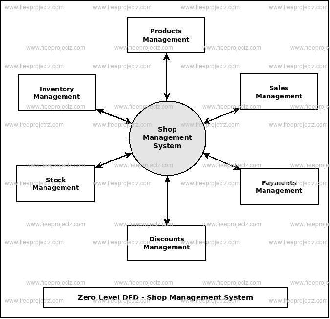 online shop management system documentation