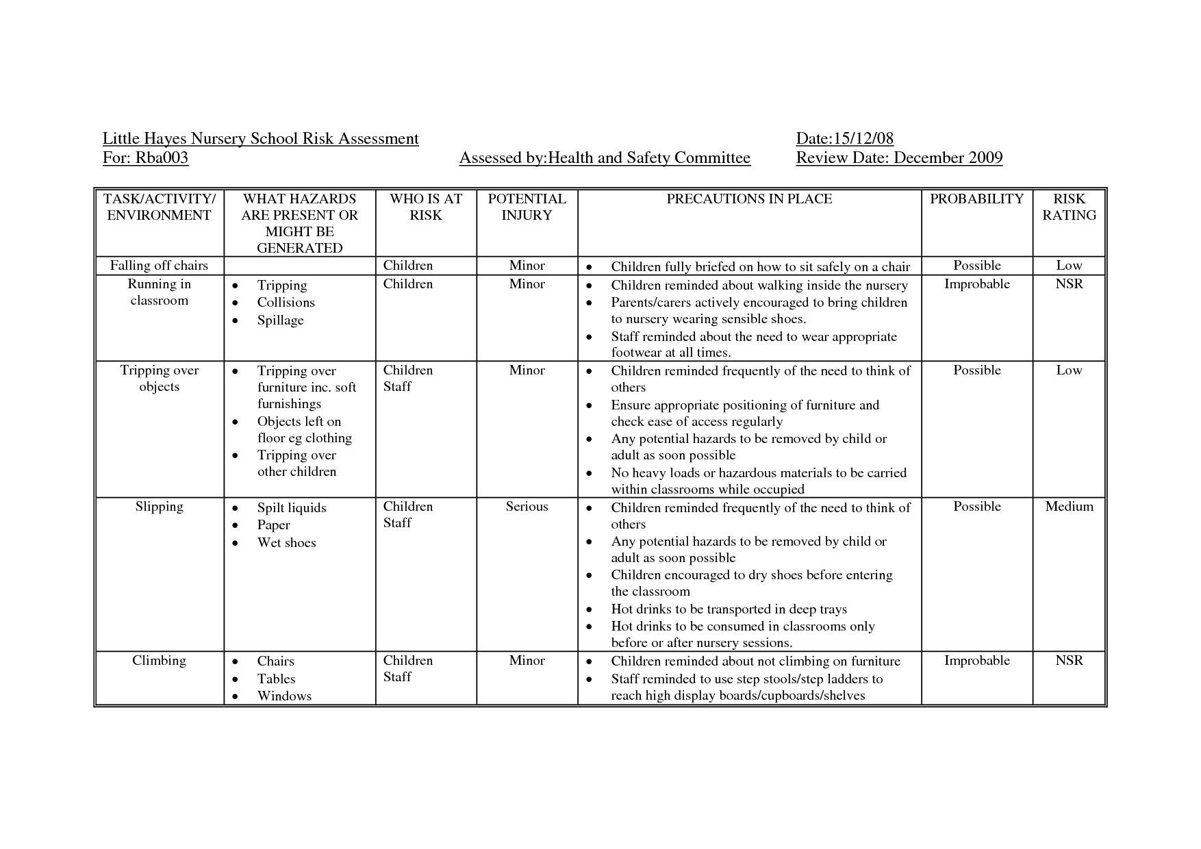hazard identification plan blank document