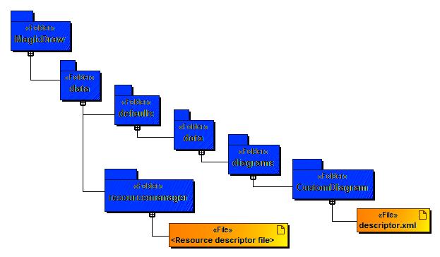xml document structures must start