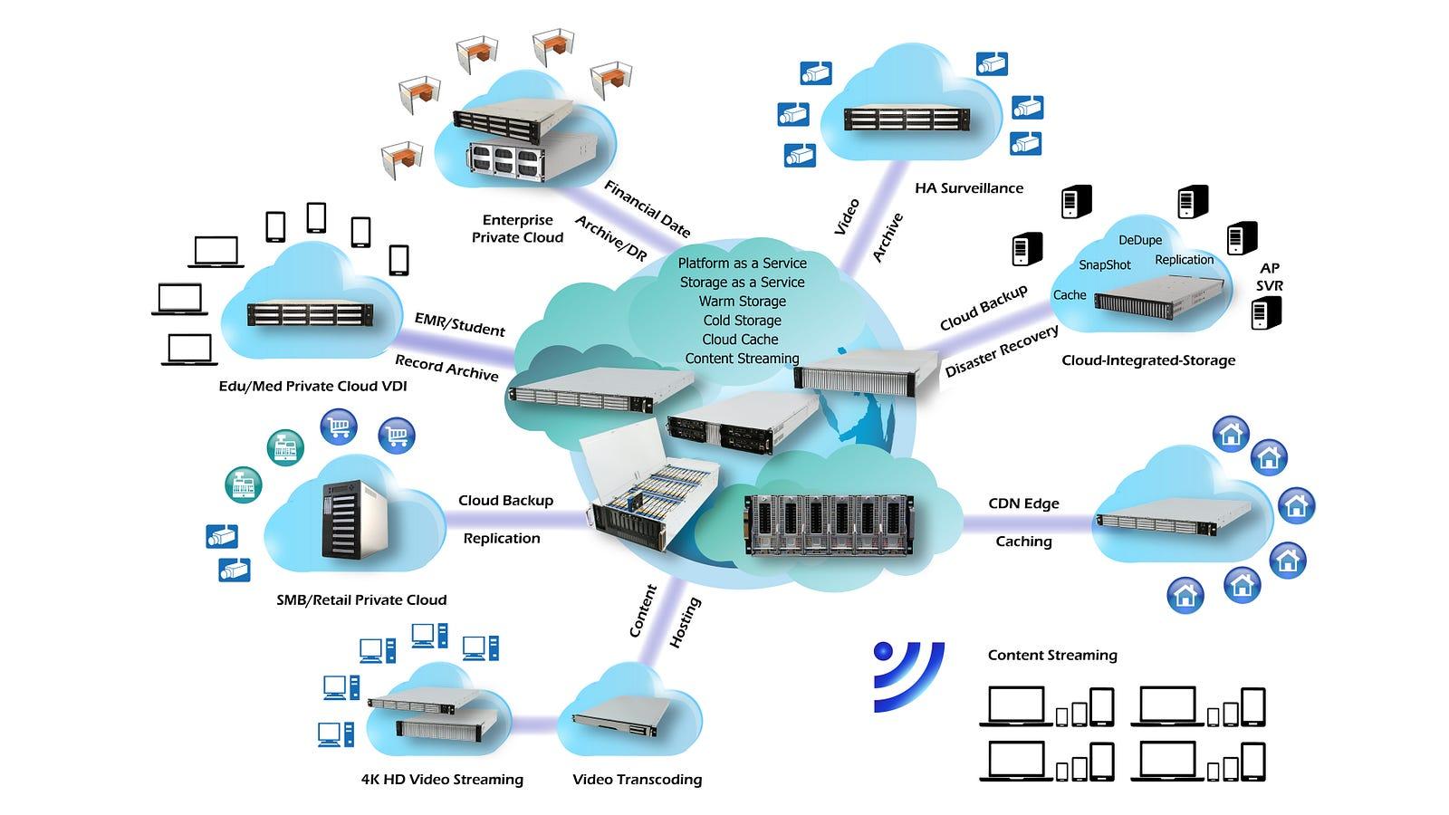 online document storage that works on education queensland network