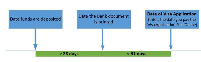 tier 4 visa uk low risk documentation