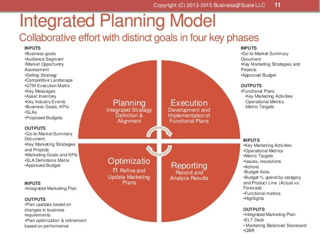 documentation for recording strategies and goals for integration processes