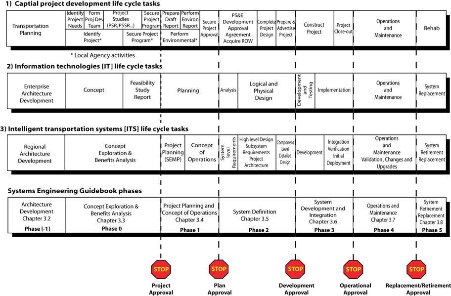 document improvement report definition project management