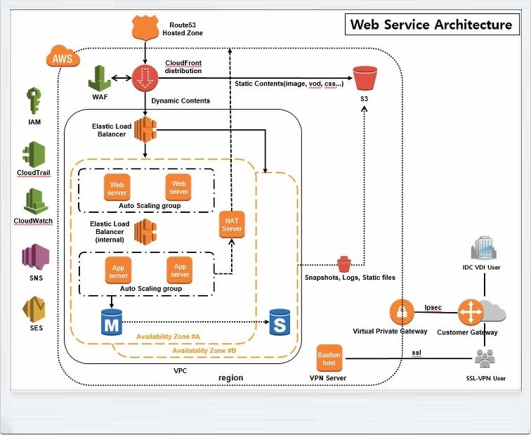 aws machine learning documentation
