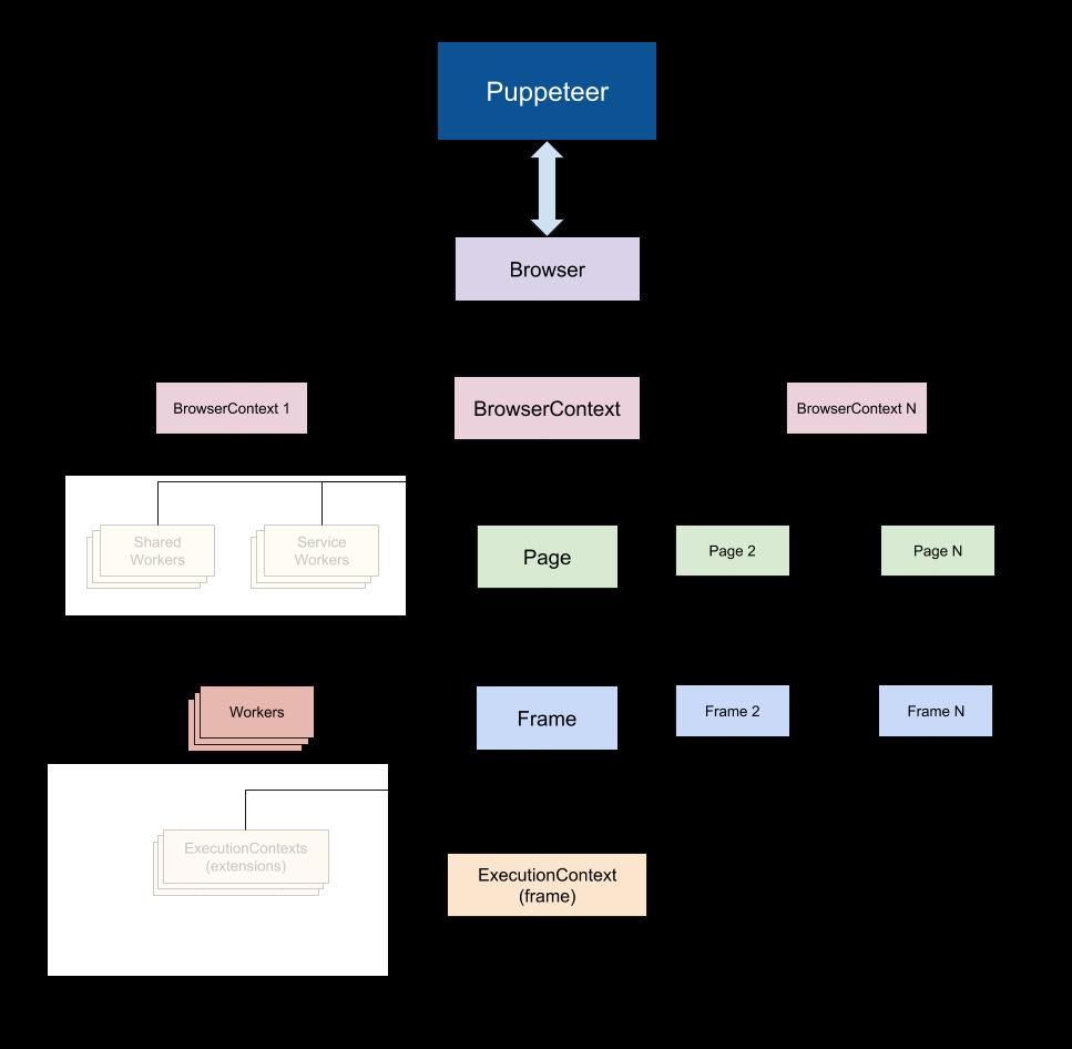 chromium browser automation documentation