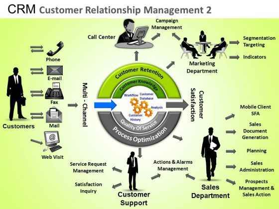 customer relationship management project documentation