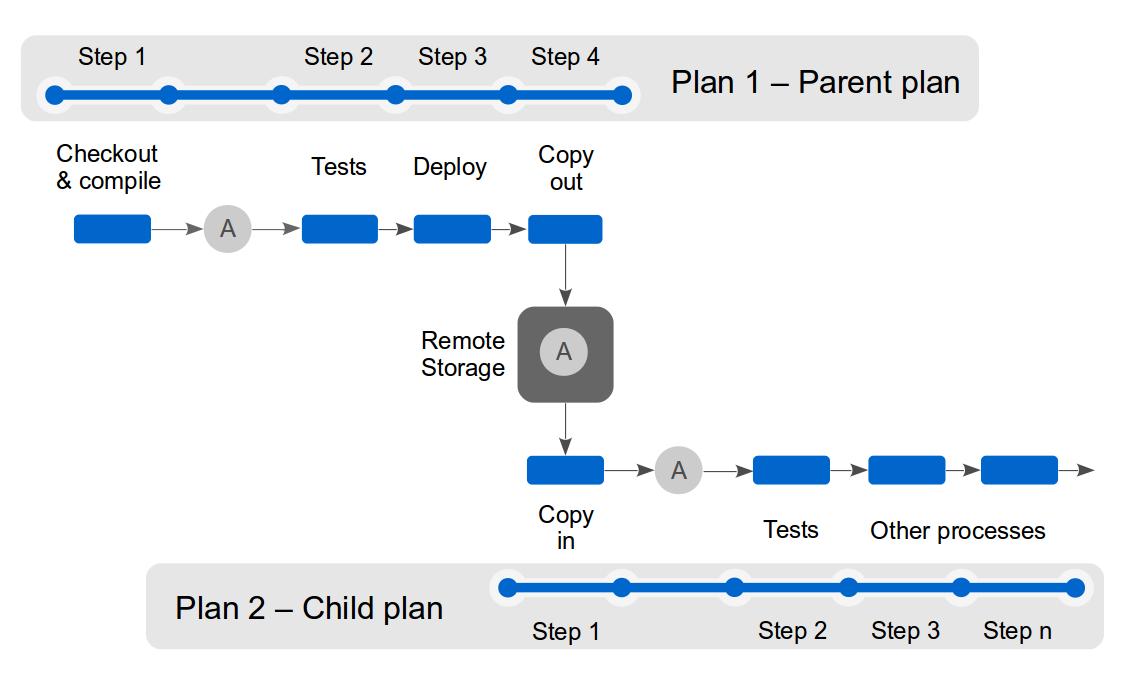 confluence documentation best practices