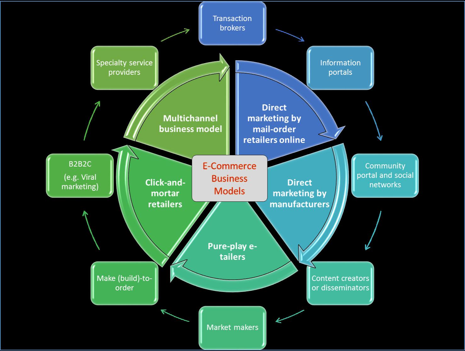 document processing solutions inc brea