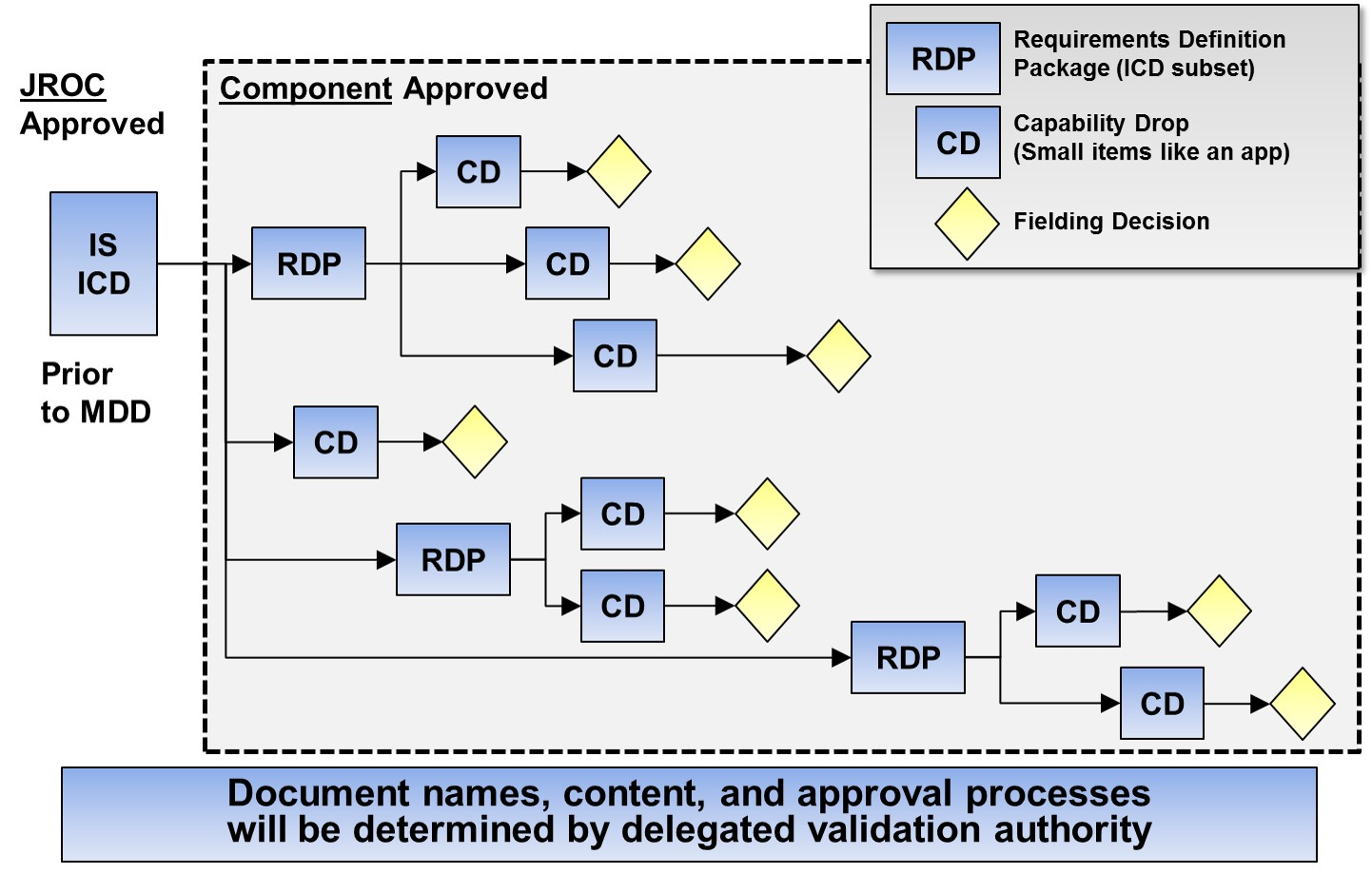 how much document in agile