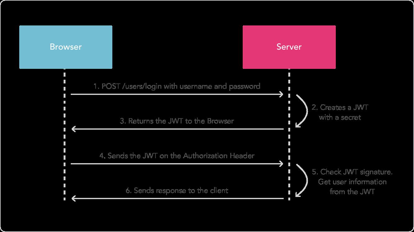 rest json documentation generator