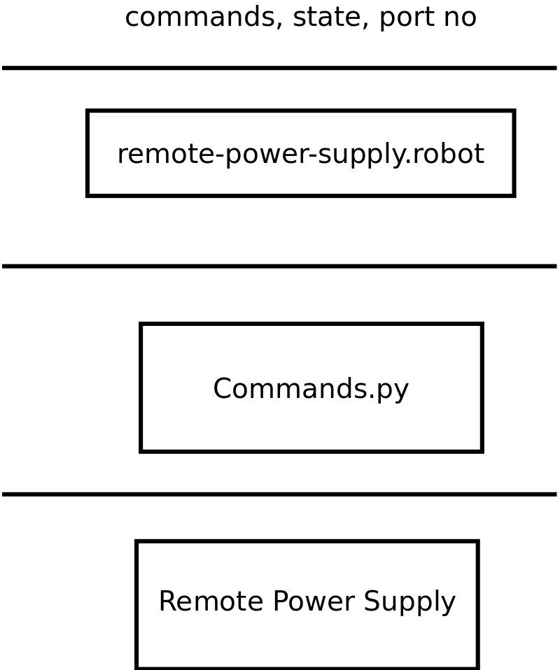 selenium 3.0 documentation pdf