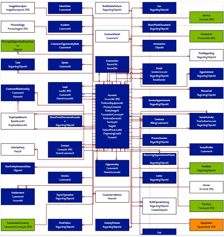 sharepoint flow word document pdf generator